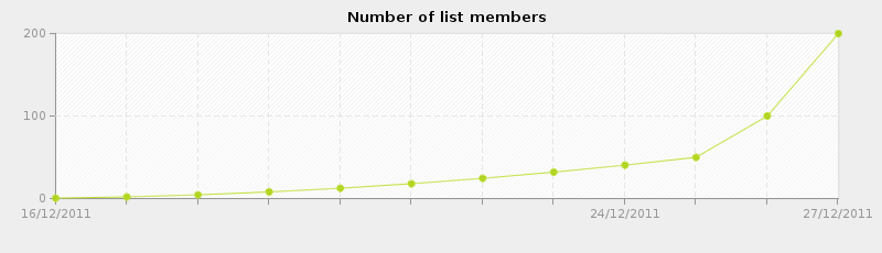 chart-number_of_list_members.png